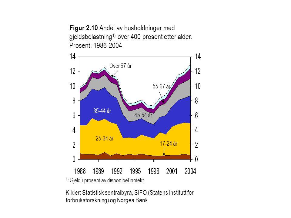 Figur 2.10 Andel av husholdninger med gjeldsbelastning 1) over 400 prosent etter alder. Prosent. 1986-2004 Kilder: Statistisk sentralbyrå, SIFO (State