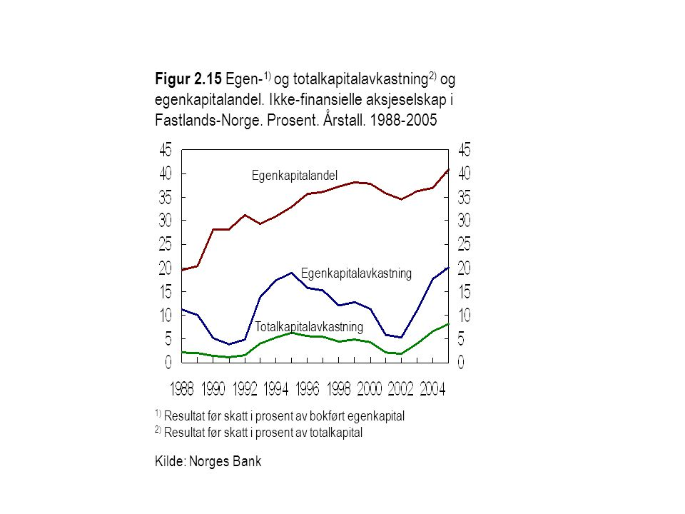 Figur 2.15 Egen- 1) og totalkapitalavkastning 2) og egenkapitalandel. Ikke-finansielle aksjeselskap i Fastlands-Norge. Prosent. Årstall. 1988-2005 1)