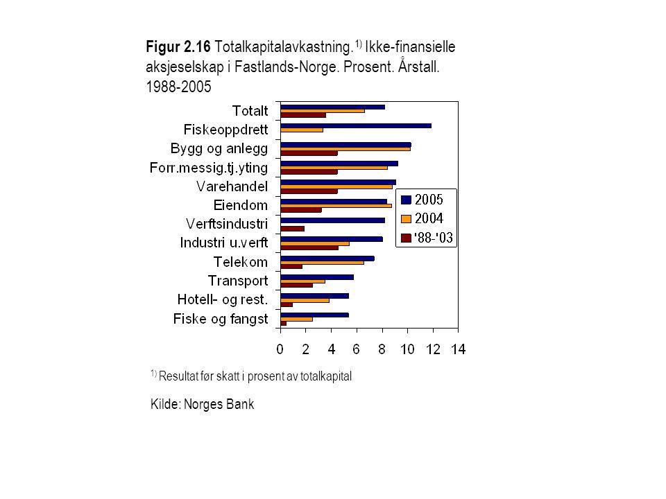 Figur 2.16 Totalkapitalavkastning. 1) Ikke-finansielle aksjeselskap i Fastlands-Norge. Prosent. Årstall. 1988-2005 1) Resultat før skatt i prosent av