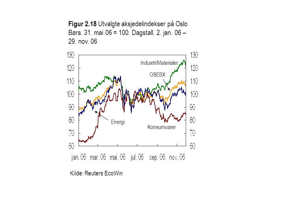 Figur 2.18 Utvalgte aksjedelindekser på Oslo Børs. 31. mai 06 = 100. Dagstall. 2. jan. 06 – 29. nov. 06 Kilde: Reuters EcoWin Konsumvarer Energi OSEBX