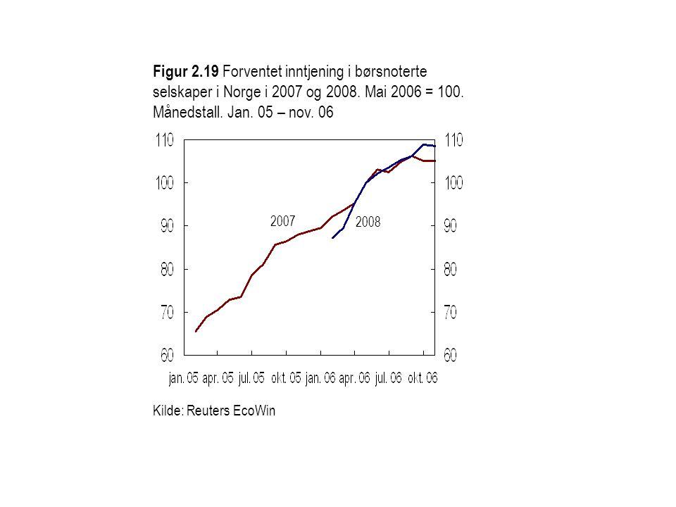 Kilde: Reuters EcoWin Figur 2.19 Forventet inntjening i børsnoterte selskaper i Norge i 2007 og 2008. Mai 2006 = 100. Månedstall. Jan. 05 – nov. 06 20