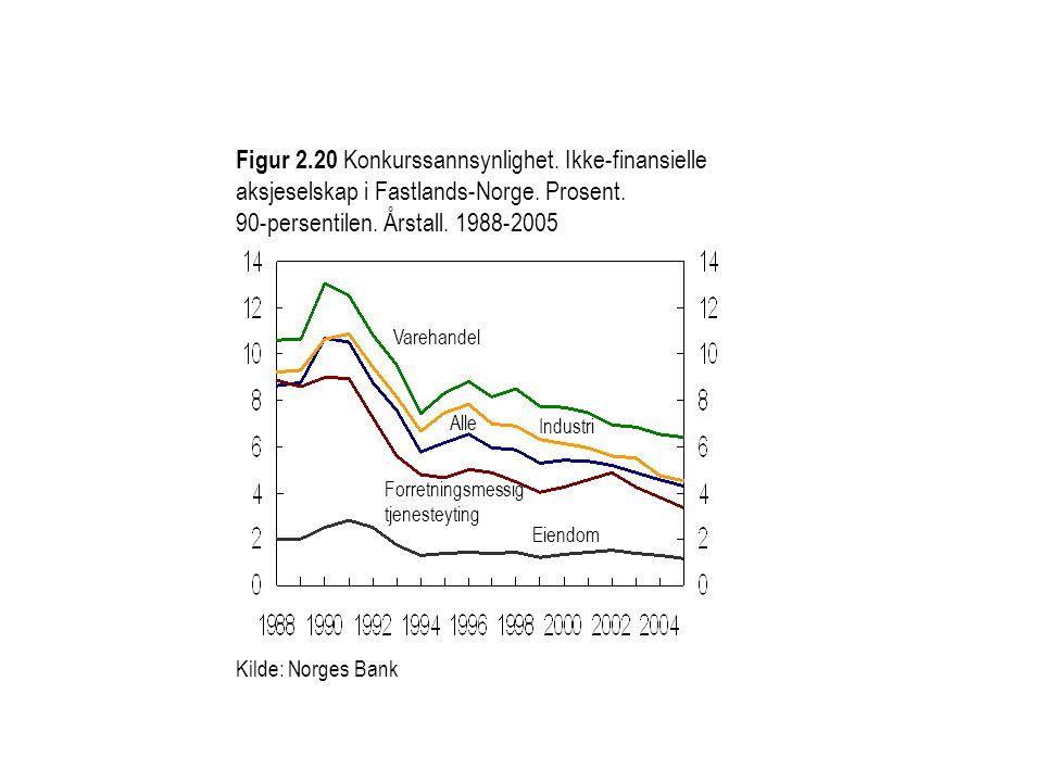 Figur 2.20 Konkurssannsynlighet. Ikke-finansielle aksjeselskap i Fastlands-Norge. Prosent. 90-persentilen. Årstall. 1988-2005 Kilde: Norges Bank Indus