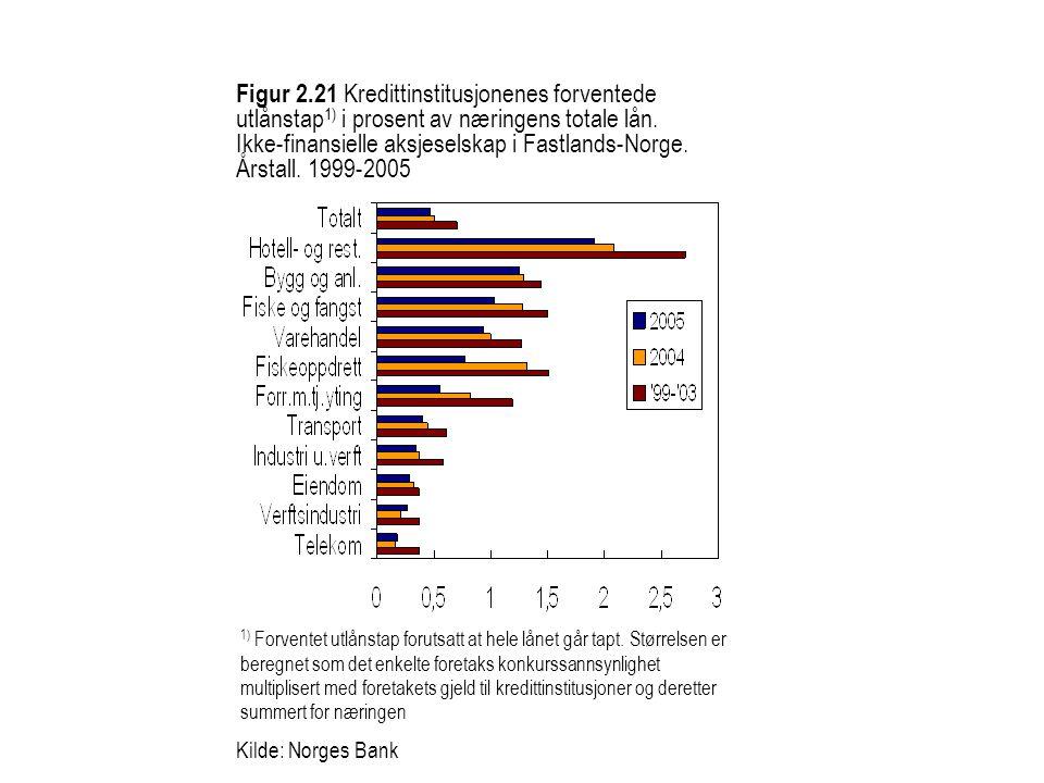 Figur 2.21 Kredittinstitusjonenes forventede utlånstap 1) i prosent av næringens totale lån. Ikke-finansielle aksjeselskap i Fastlands-Norge. Årstall.
