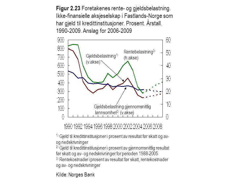 Figur 2.23 Foretakenes rente- og gjeldsbelastning. Ikke-finansielle aksjeselskap i Fastlands-Norge som har gjeld til kredittinstitusjoner. Prosent. År