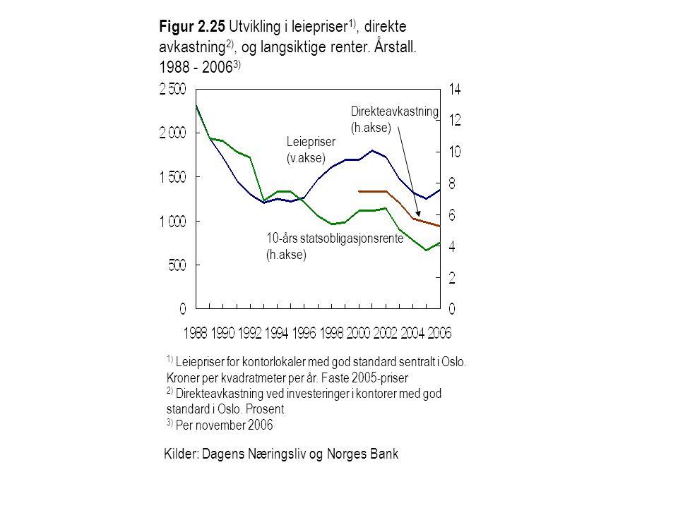 Figur 2.25 Utvikling i leiepriser 1), direkte avkastning 2), og langsiktige renter. Årstall. 1988 - 2006 3) 1) Leiepriser for kontorlokaler med god st