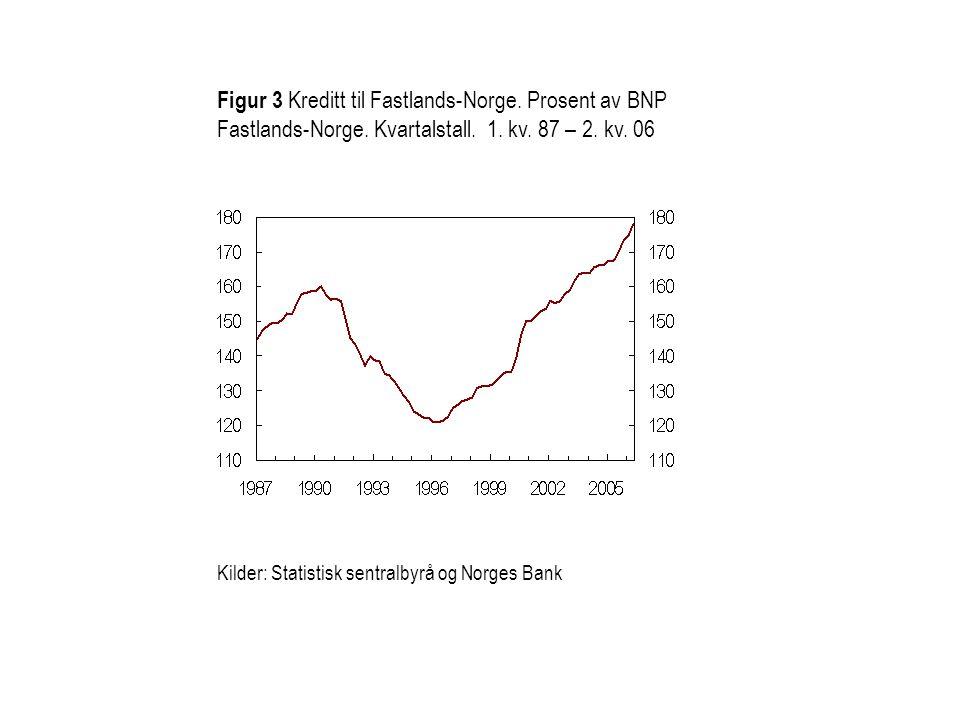 Kilder: Statistisk sentralbyrå og Norges Bank Figur 3 Kreditt til Fastlands-Norge. Prosent av BNP Fastlands-Norge. Kvartalstall. 1. kv. 87 – 2. kv. 06