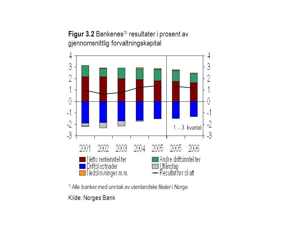 Figur 3.2 Bankenes 1) resultater i prosent av gjennomsnittlig forvaltningskapital 1) Alle banker med unntak av utenlandske filialer i Norge 1. - 3. kv