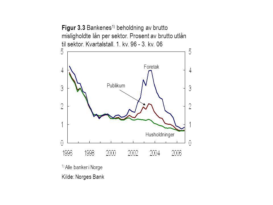 Figur 3.3 Bankenes 1) beholdning av brutto misligholdte lån per sektor. Prosent av brutto utlån til sektor. Kvartalstall. 1. kv. 96 - 3. kv. 06 1) All