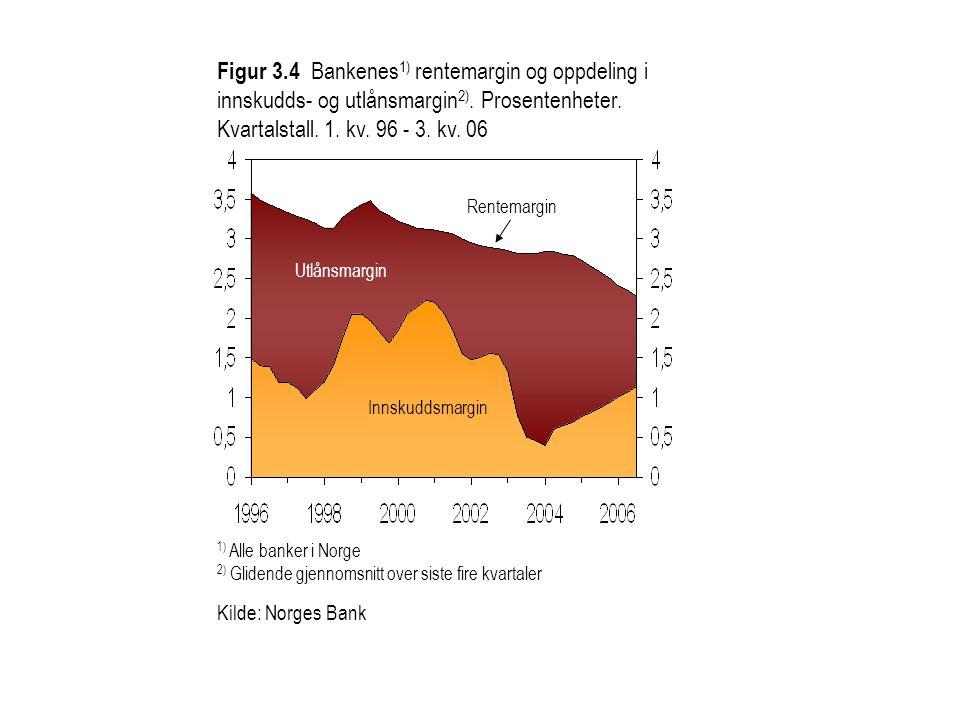 Figur 3.4 Bankenes 1) rentemargin og oppdeling i innskudds- og utlånsmargin 2). Prosentenheter. Kvartalstall. 1. kv. 96 - 3. kv. 06 1) Alle banker i N