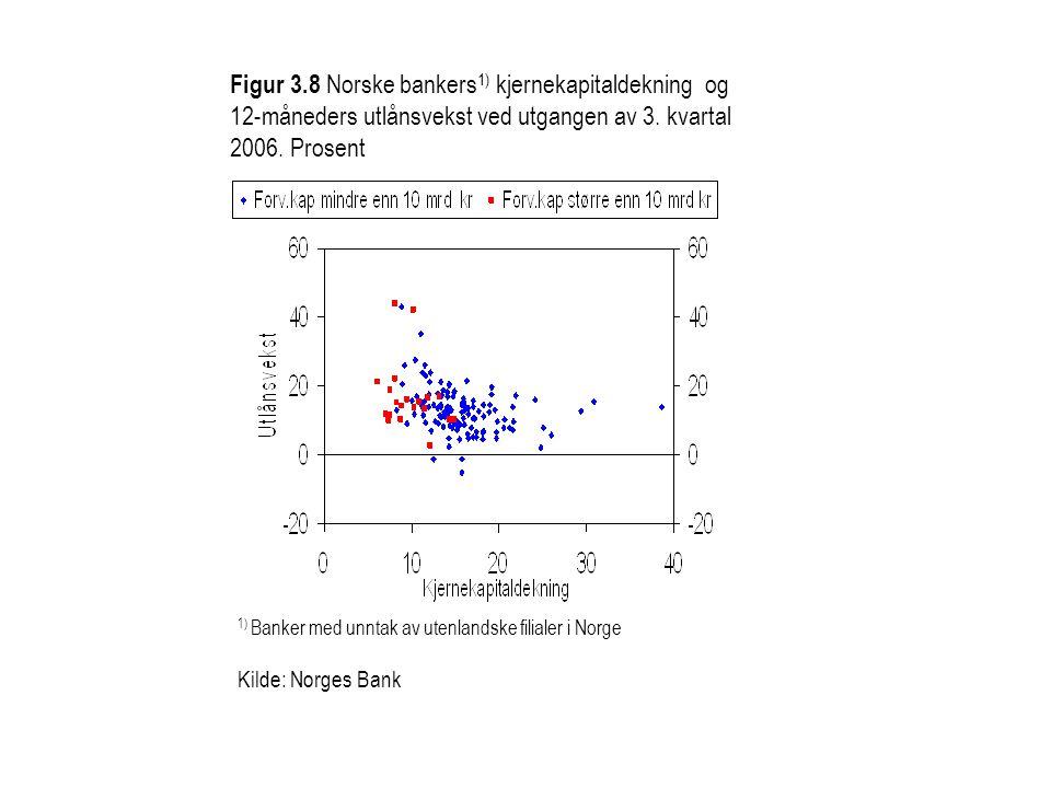Figur 3.8 Norske bankers 1) kjernekapitaldekning og 12-måneders utlånsvekst ved utgangen av 3. kvartal 2006. Prosent 1) Banker med unntak av utenlands