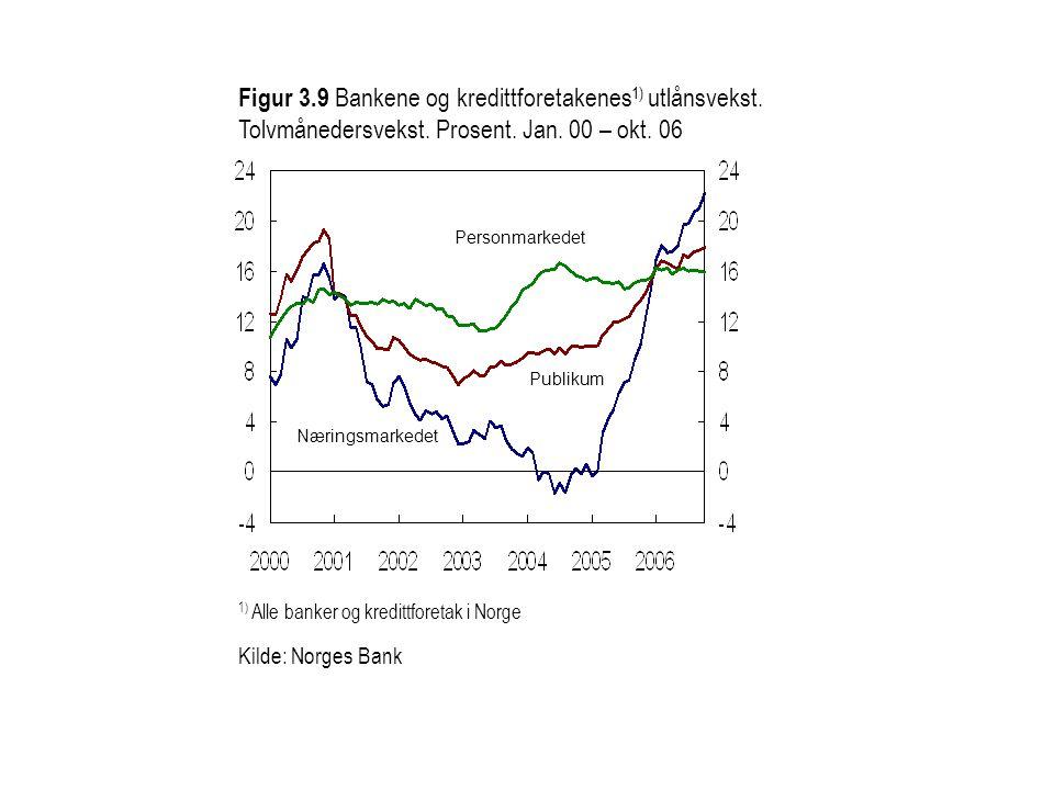 1) Alle banker og kredittforetak i Norge Næringsmarkedet Publikum Personmarkedet Figur 3.9 Bankene og kredittforetakenes 1) utlånsvekst. Tolvmånedersv