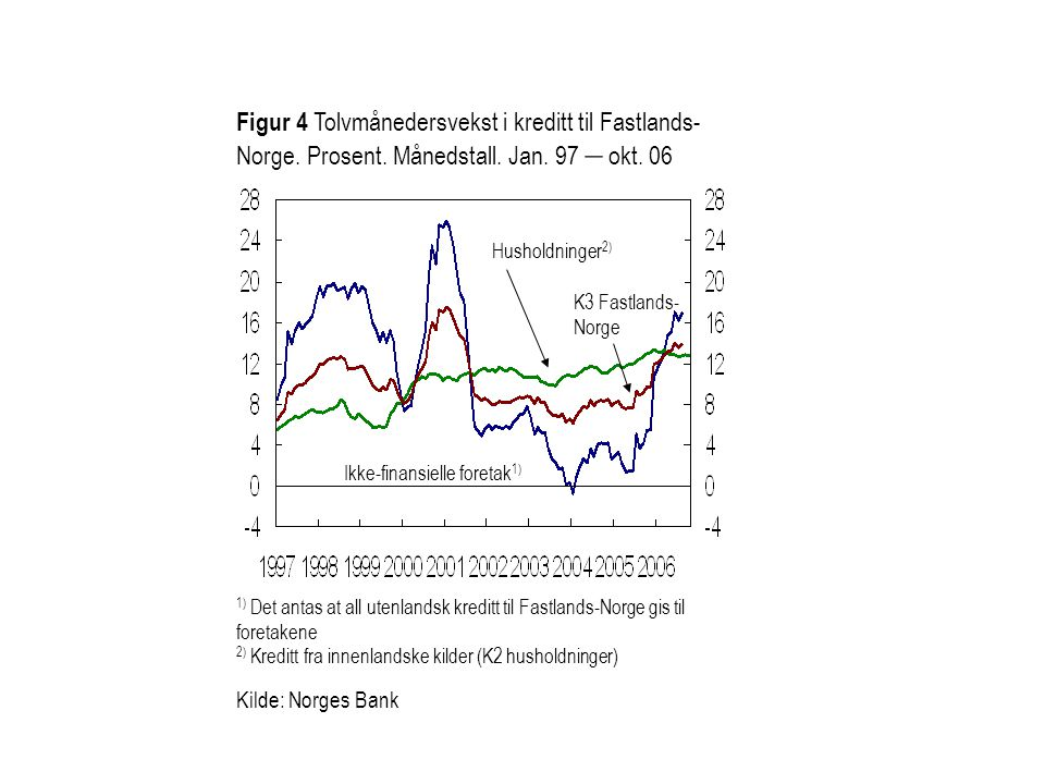 Ikke-finansielle foretak 1) Husholdninger 2) Figur 4 Tolvmånedersvekst i kreditt til Fastlands- Norge. Prosent. Månedstall. Jan. 97 – okt. 06 Kilde: N