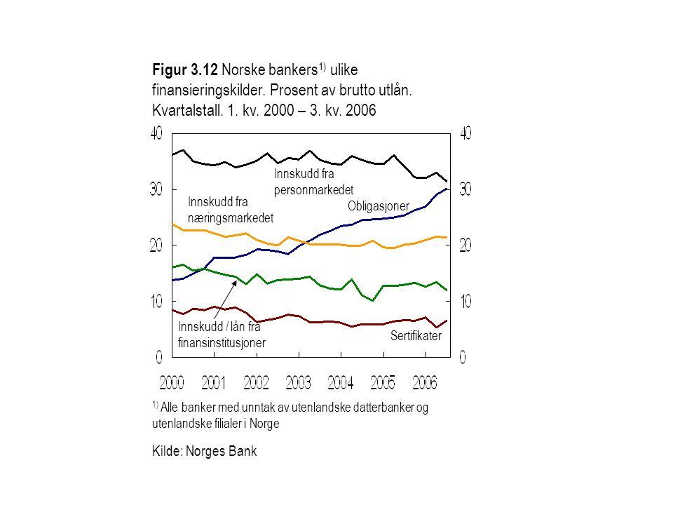 1) Alle banker med unntak av utenlandske datterbanker og utenlandske filialer i Norge Figur 3.12 Norske bankers 1) ulike finansieringskilder. Prosent