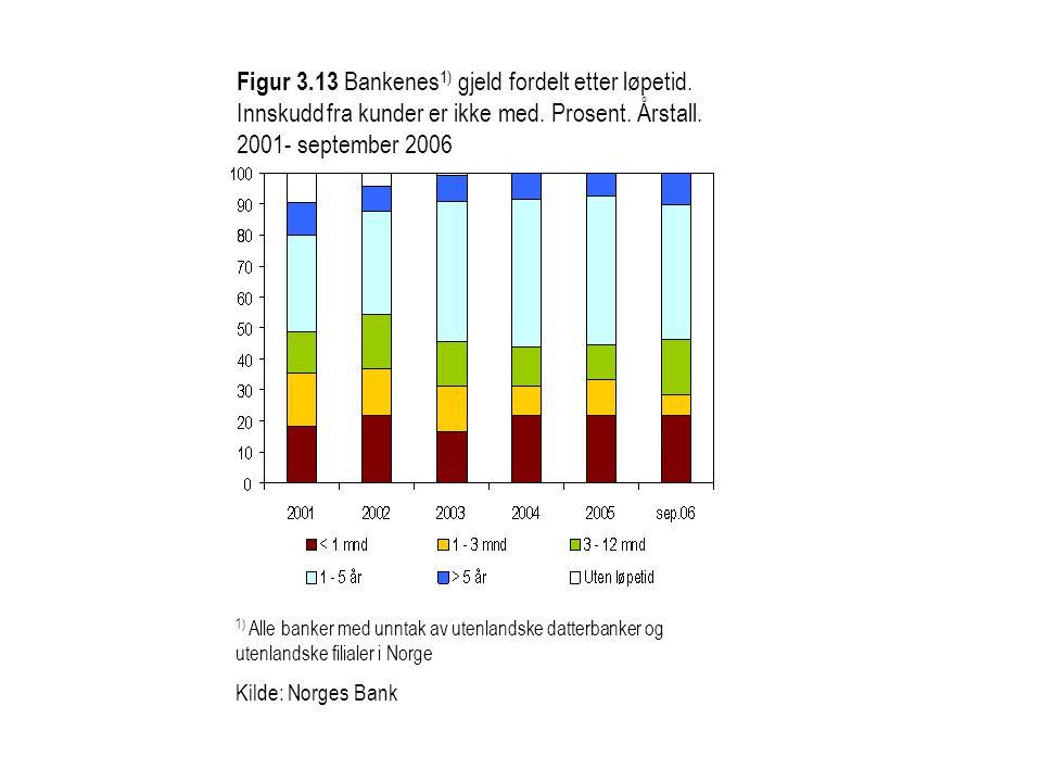 Figur 3.13 Bankenes 1) gjeld fordelt etter løpetid. Innskudd fra kunder er ikke med. Prosent. Årstall. 2001- september 2006 1) Alle banker med unntak