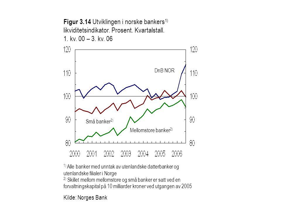 Figur 3.14 Utviklingen i norske bankers 1) likviditetsindikator. Prosent. Kvartalstall. 1. kv. 00 – 3. kv. 06 1) Alle banker med unntak av utenlandske