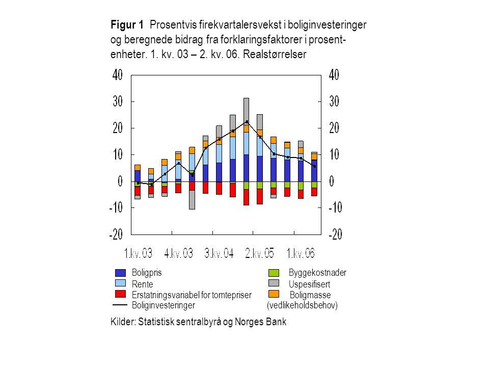 Kilder: Statistisk sentralbyrå og Norges Bank Figur 1 Prosentvis firekvartalersvekst i boliginvesteringer og beregnede bidrag fra forklaringsfaktorer