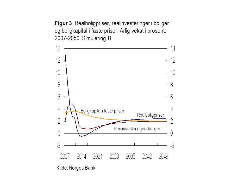 Figur 3 Realboligpriser, realinvesteringer i boliger og boligkapital i faste priser. Årlig vekst i prosent. 2007-2050. Simulering B Realboligpriser Re