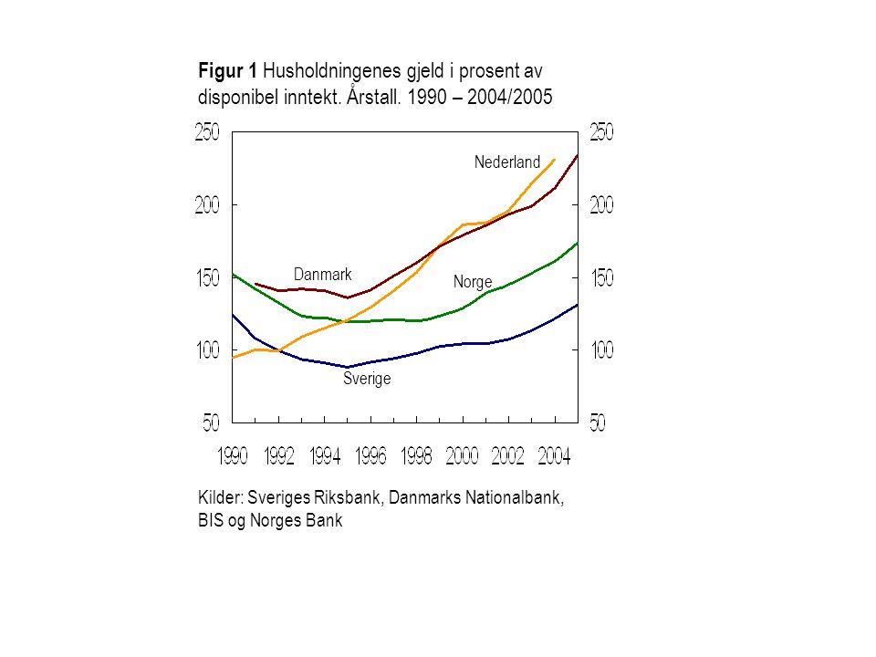 Figur 1 Husholdningenes gjeld i prosent av disponibel inntekt. Årstall. 1990 – 2004/2005 Kilder: Sveriges Riksbank, Danmarks Nationalbank, BIS og Norg