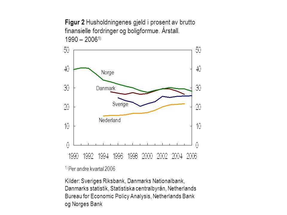 Figur 2 Husholdningenes gjeld i prosent av brutto finansielle fordringer og boligformue. Årstall. 1990 – 2006 1) Kilder: Sveriges Riksbank, Danmarks N