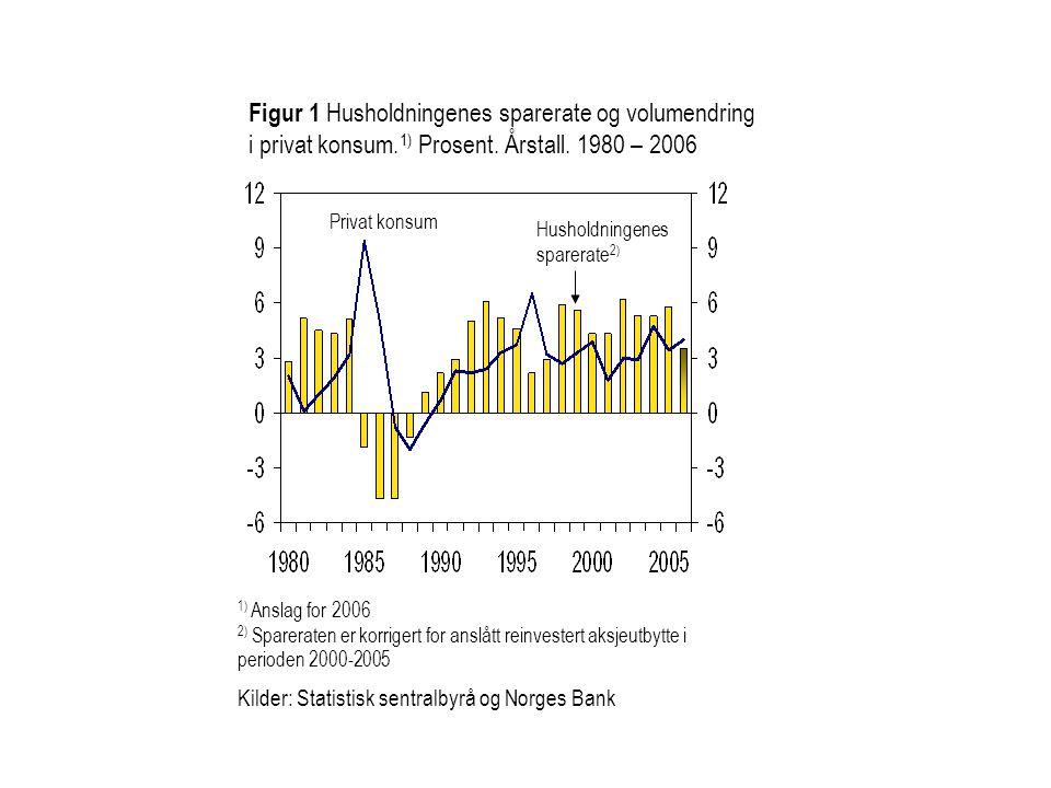 Figur 1 Husholdningenes sparerate og volumendring i privat konsum. 1) Prosent. Årstall. 1980 – 2006 Privat konsum Kilder: Statistisk sentralbyrå og No