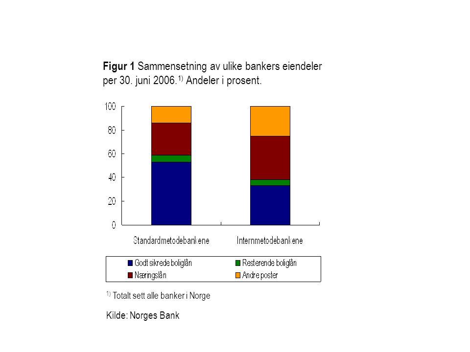 Figur 1 Sammensetning av ulike bankers eiendeler per 30. juni 2006. 1) Andeler i prosent. 1) Totalt sett alle banker i Norge Kilde: Norges Bank