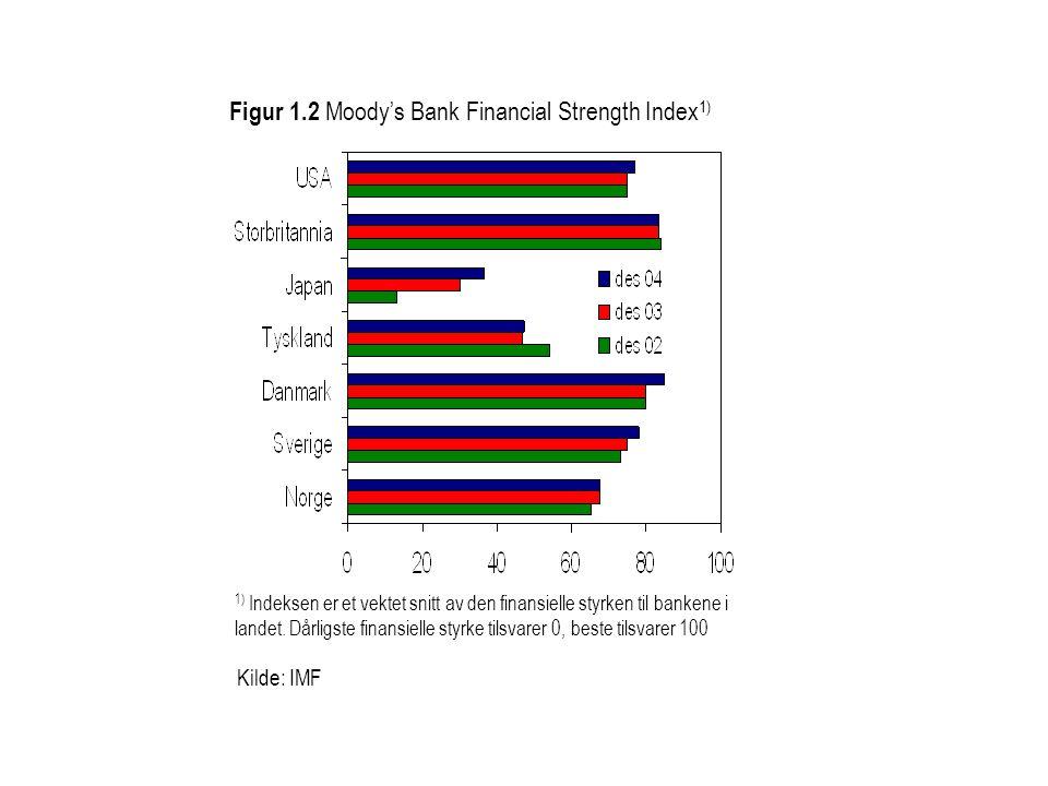 Figur 1.2 Moody's Bank Financial Strength Index 1) Kilde: IMF 1) Indeksen er et vektet snitt av den finansielle styrken til bankene i landet.