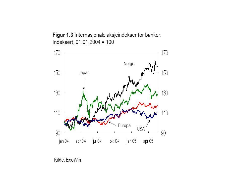 Kilde: EcoWin Europa Japan Figur 1.3 Internasjonale aksjeindekser for banker. Indeksert, 01.01.2004 = 100 USA Norge