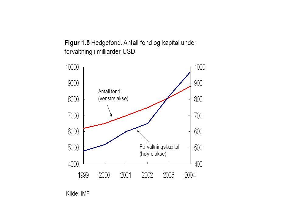 Kilde: IMF Forvaltningskapital (høyre akse) Antall fond (venstre akse) Figur 1.5 Hedgefond. Antall fond og kapital under forvaltning i milliarder USD