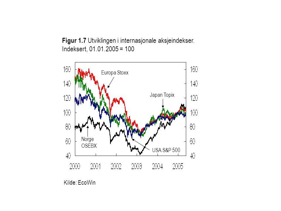 Kilde: EcoWin Figur 1.7 Utviklingen i internasjonale aksjeindekser. Indeksert, 01.01.2005 = 100 Japan Topix Europa Stoxx Norge OSEBX USA S&P 500