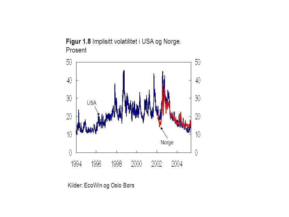 Kilder: EcoWin og Oslo Børs Figur 1.8 Implisitt volatilitet i USA og Norge. Prosent USA Norge