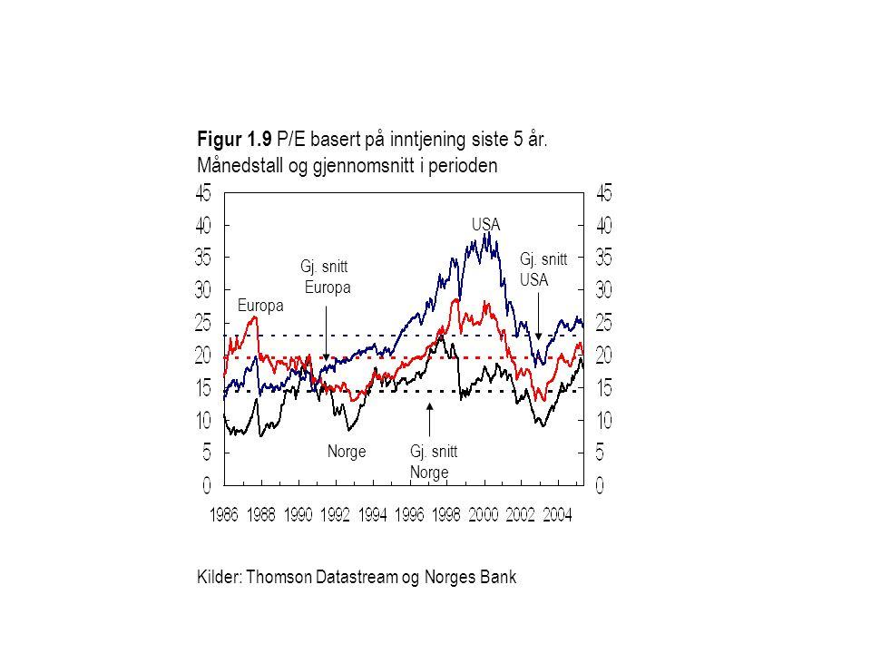 Kilder: Thomson Datastream og Norges Bank Norge USA Figur 1.9 P/E basert på inntjening siste 5 år. Månedstall og gjennomsnitt i perioden Europa Gj. sn