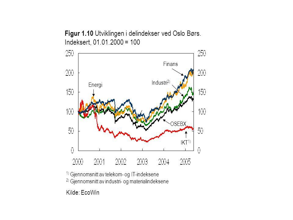1) Gjennomsnitt av telekom- og IT-indeksene 2) Gjennomsnitt av industri- og materialindeksene Kilde: EcoWin Figur 1.10 Utviklingen i delindekser ved Oslo Børs.