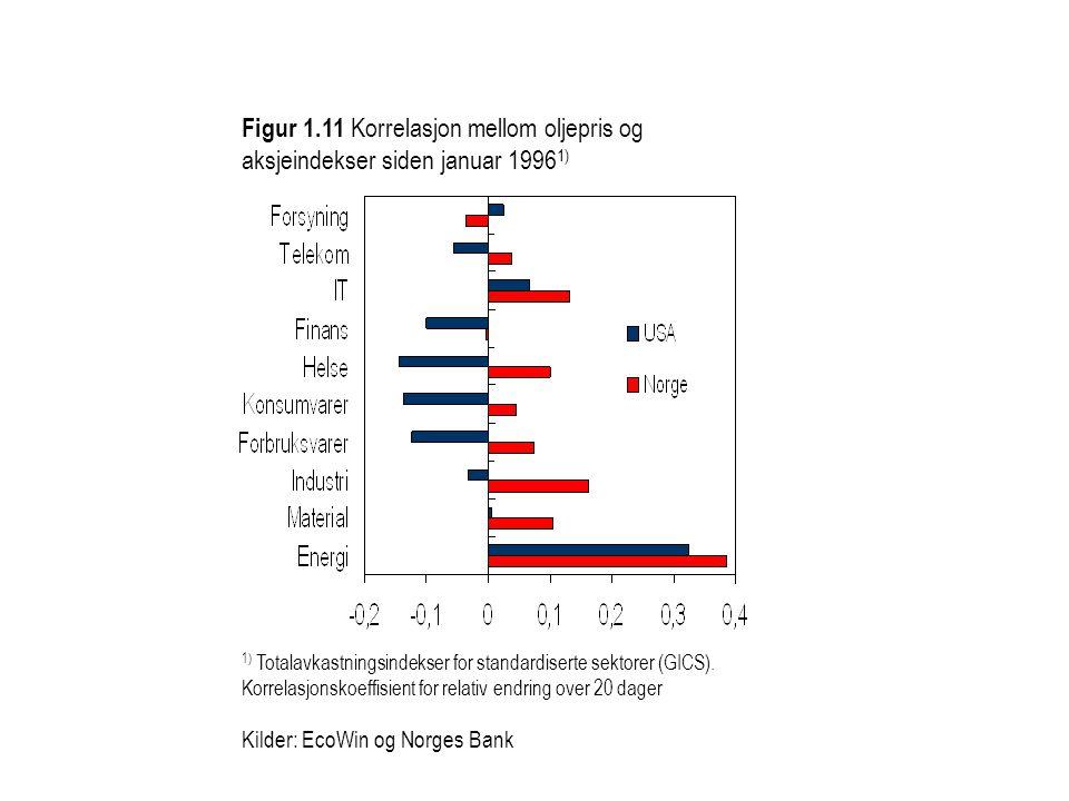 Figur 1.11 Korrelasjon mellom oljepris og aksjeindekser siden januar 1996 1) 1) Totalavkastningsindekser for standardiserte sektorer (GICS).