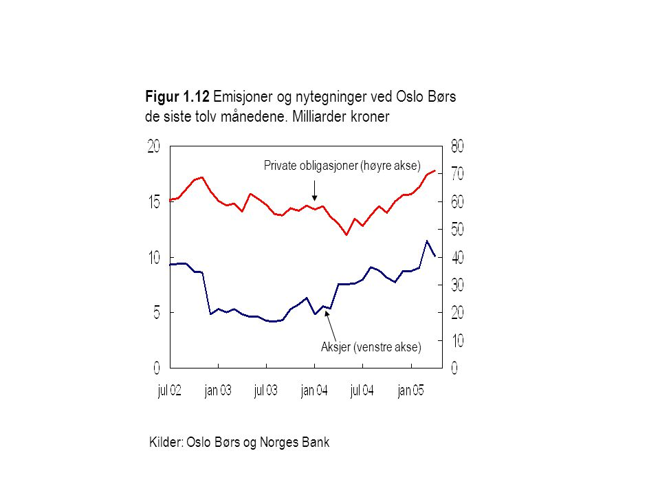 Kilder: Oslo Børs og Norges Bank Aksjer (venstre akse) Private obligasjoner (høyre akse) Figur 1.12 Emisjoner og nytegninger ved Oslo Børs de siste tolv månedene.