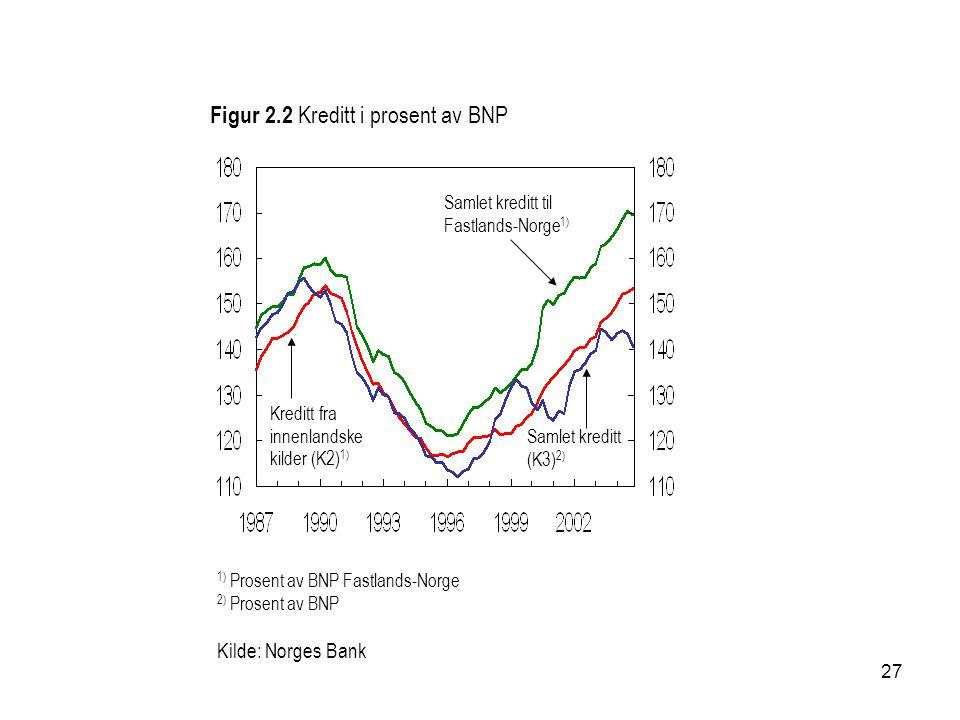 27 Figur 2.2 Kreditt i prosent av BNP 1) Prosent av BNP Fastlands-Norge 2) Prosent av BNP Samlet kreditt til Fastlands-Norge 1) Kreditt fra innenlandske kilder (K2) 1) Samlet kreditt (K3) 2) Kilde: Norges Bank