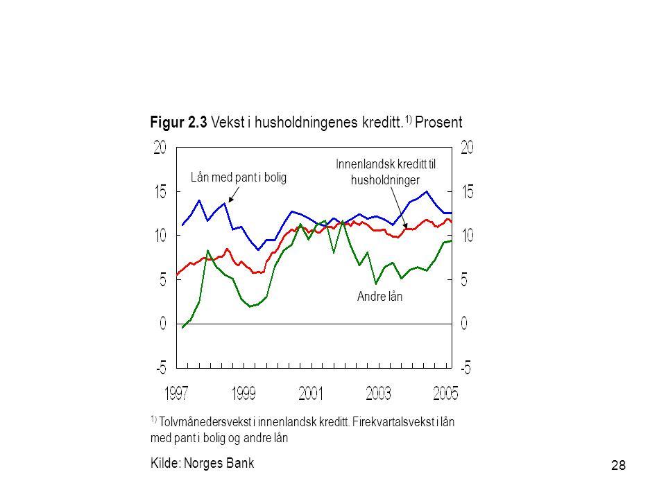 28 Kilde: Norges Bank Andre lån Figur 2.3 Vekst i husholdningenes kreditt.