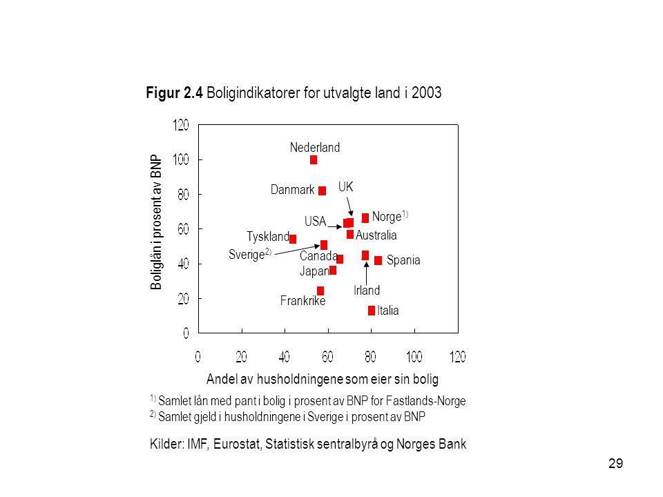 29 Figur 2.4 Boligindikatorer for utvalgte land i 2003 Kilder: IMF, Eurostat, Statistisk sentralbyrå og Norges Bank 1) Samlet lån med pant i bolig i p