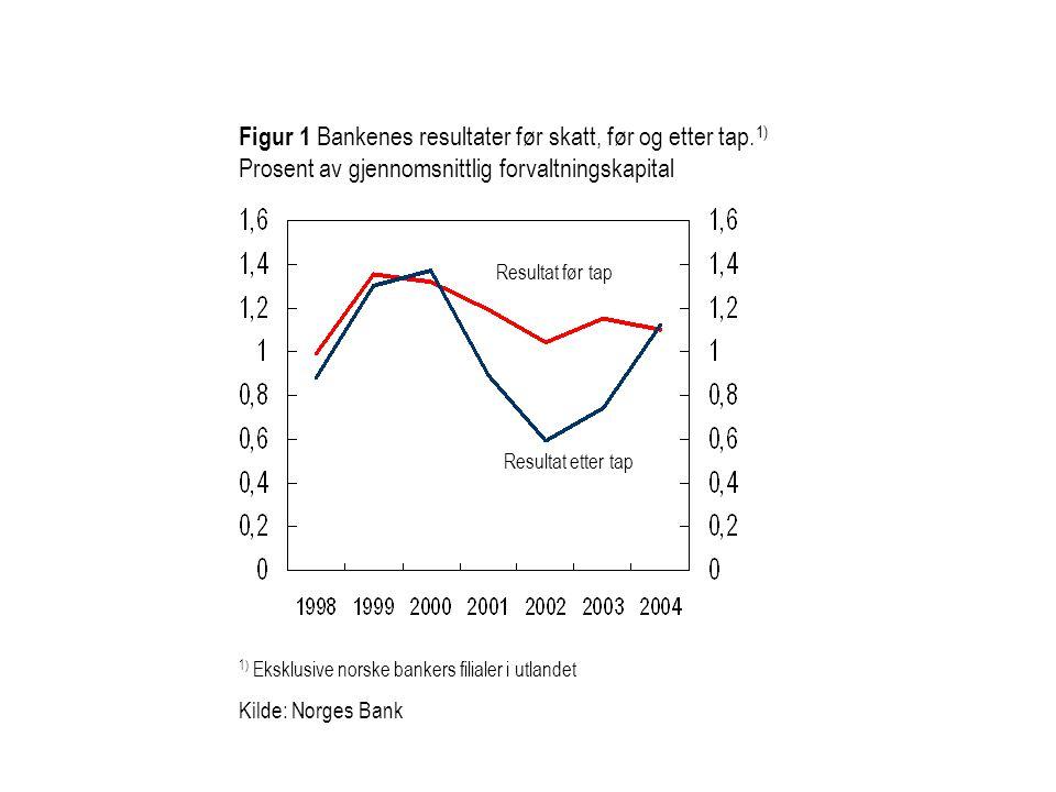 Figur 1 Bankenes resultater før skatt, før og etter tap. 1) Prosent av gjennomsnittlig forvaltningskapital 1) Eksklusive norske bankers filialer i utl
