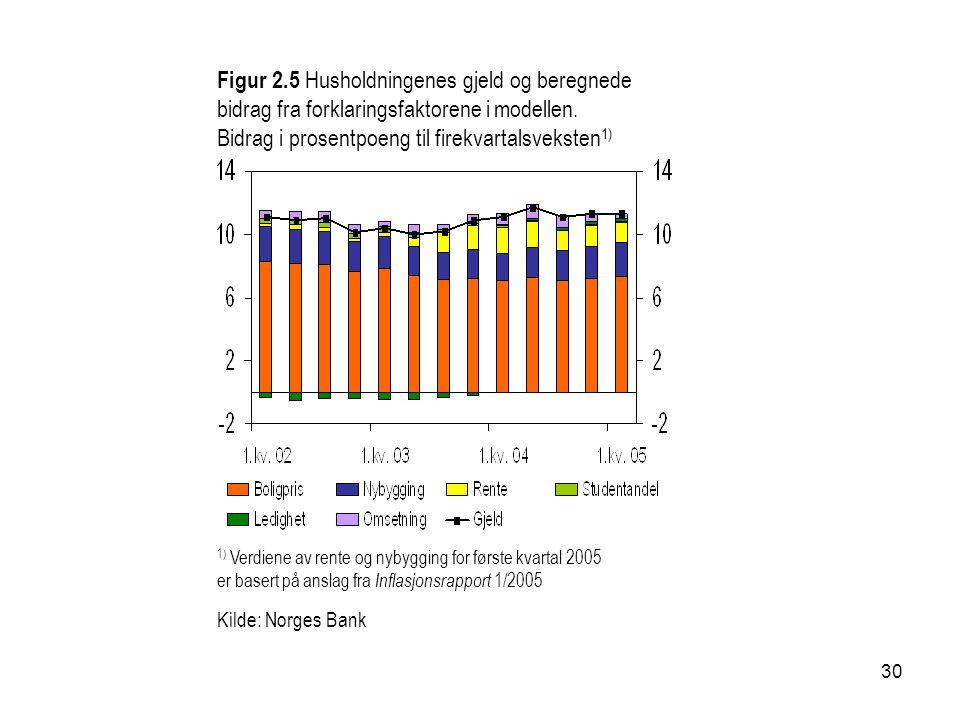 30 1) Verdiene av rente og nybygging for første kvartal 2005 er basert på anslag fra Inflasjonsrapport 1/2005 Kilde: Norges Bank Figur 2.5 Husholdningenes gjeld og beregnede bidrag fra forklaringsfaktorene i modellen.