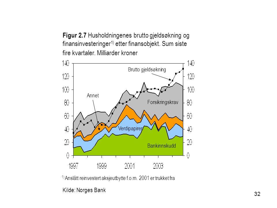 32 Kilde: Norges Bank Figur 2.7 Husholdningenes brutto gjeldsøkning og finansinvesteringer 1) etter finansobjekt. Sum siste fire kvartaler. Milliarder