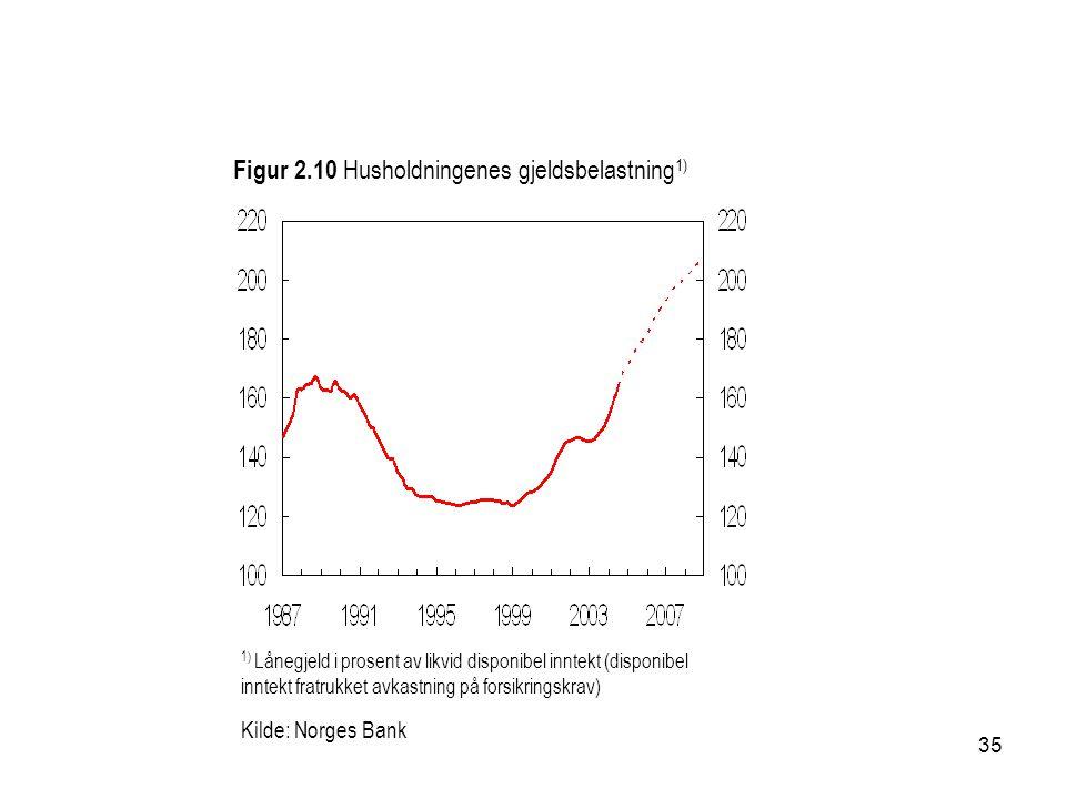 35 Figur 2.10 Husholdningenes gjeldsbelastning 1) Kilde: Norges Bank 1) Lånegjeld i prosent av likvid disponibel inntekt (disponibel inntekt fratrukket avkastning på forsikringskrav)