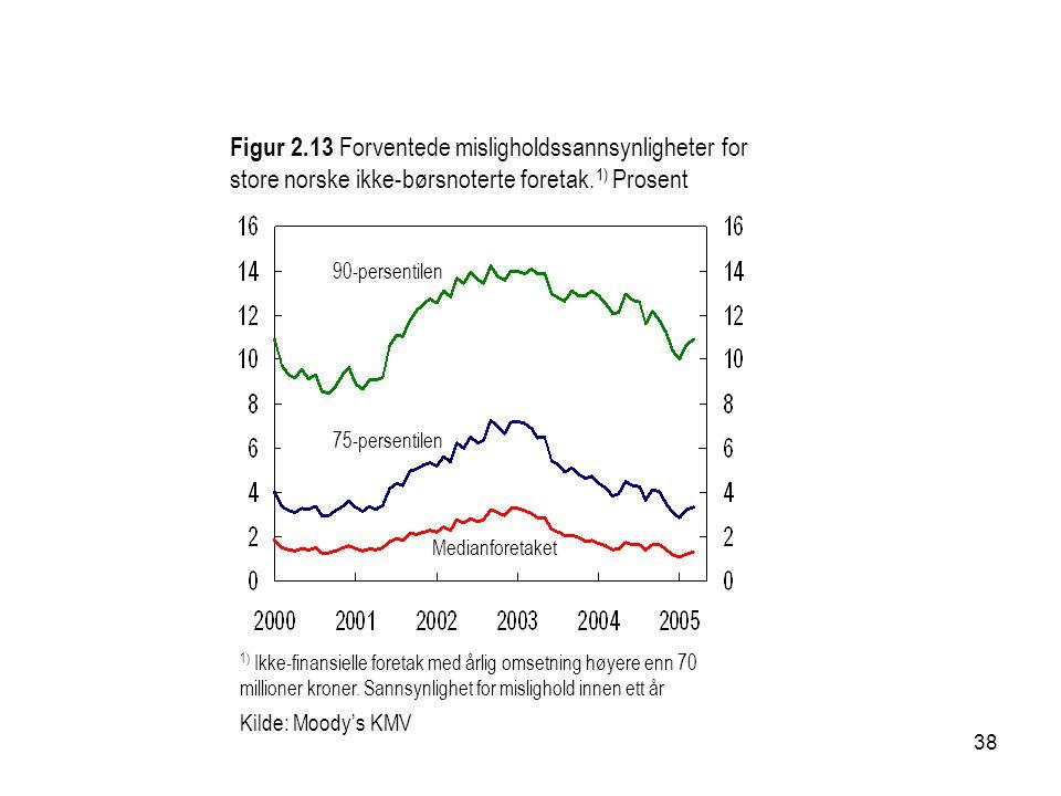 38 Figur 2.13 Forventede misligholdssannsynligheter for store norske ikke-børsnoterte foretak. 1) Prosent 1) Ikke-finansielle foretak med årlig omsetn