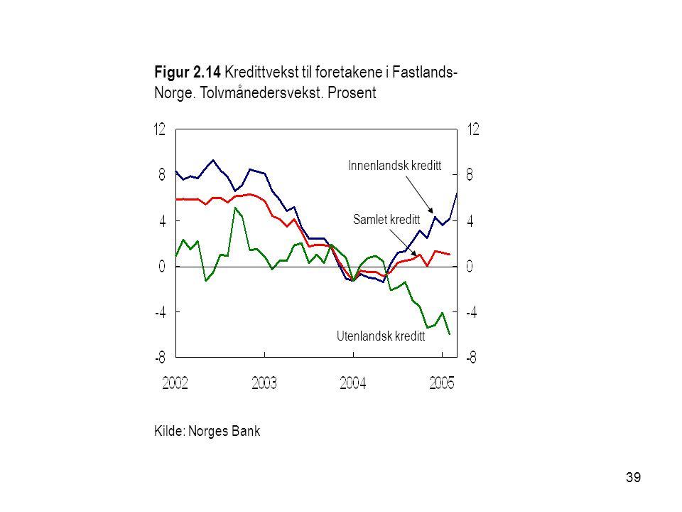 39 Kilde: Norges Bank Utenlandsk kreditt Samlet kreditt Innenlandsk kreditt Figur 2.14 Kredittvekst til foretakene i Fastlands- Norge. Tolvmånedersvek