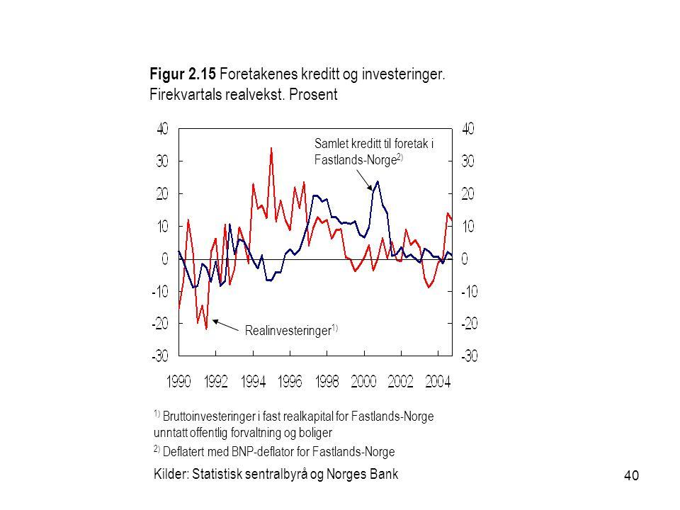40 1) Bruttoinvesteringer i fast realkapital for Fastlands-Norge unntatt offentlig forvaltning og boliger 2) Deflatert med BNP-deflator for Fastlands-