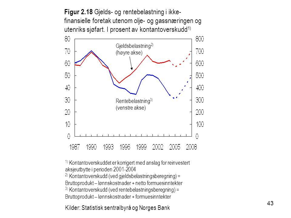 43 1) Kontantoverskuddet er korrigert med anslag for reinvestert aksjeutbytte i perioden 2001-2004 2) Kontantoverskudd (ved gjeldsbelastningsberegning) = Bruttoprodukt – lønnskostnader + netto formuesinntekter 3) Kontantoverskudd (ved rentebelastningsberegning) = Bruttoprodukt – lønnskostnader + formuesinntekter Kilder: Statistisk sentralbyrå og Norges Bank Rentebelastning 3) (venstre akse) Gjeldsbelastning 2) (høyre akse) Figur 2.18 Gjelds- og rentebelastning i ikke- finansielle foretak utenom olje- og gassnæringen og utenriks sjøfart.