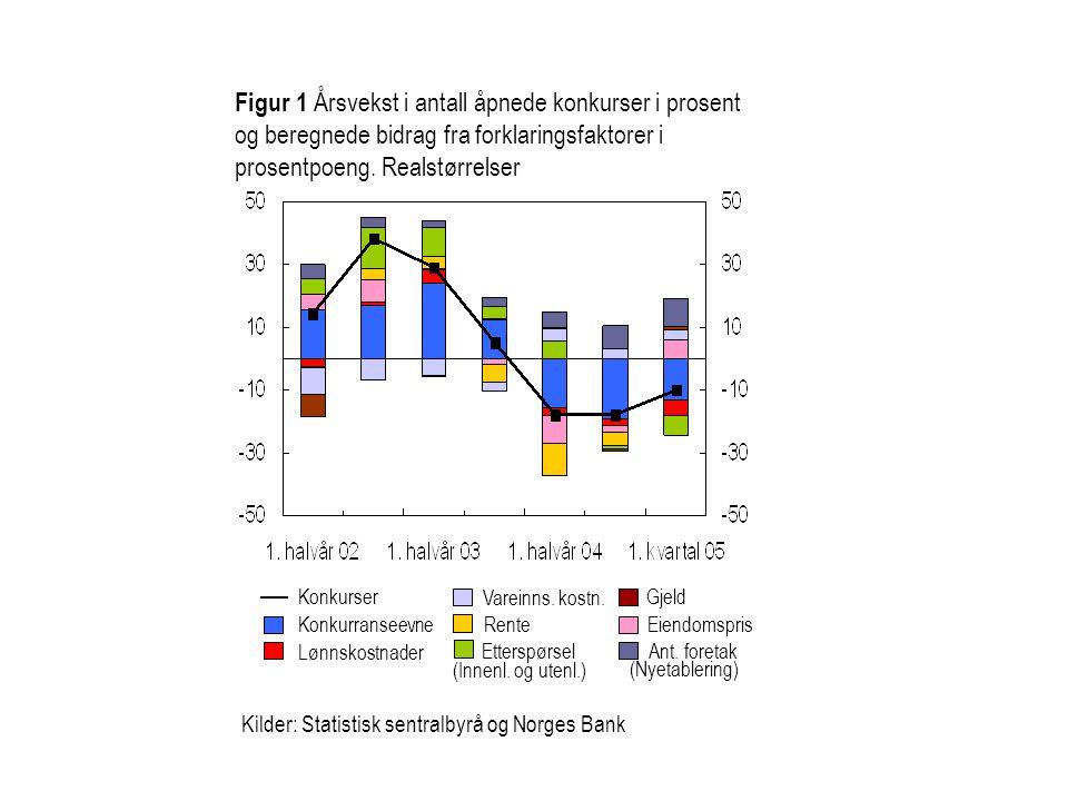Kilder: Statistisk sentralbyrå og Norges Bank Etterspørsel Eiendomspris Konkurser Lønnskostnader Konkurranseevne Gjeld Vareinns. kostn. Rente (Innenl.