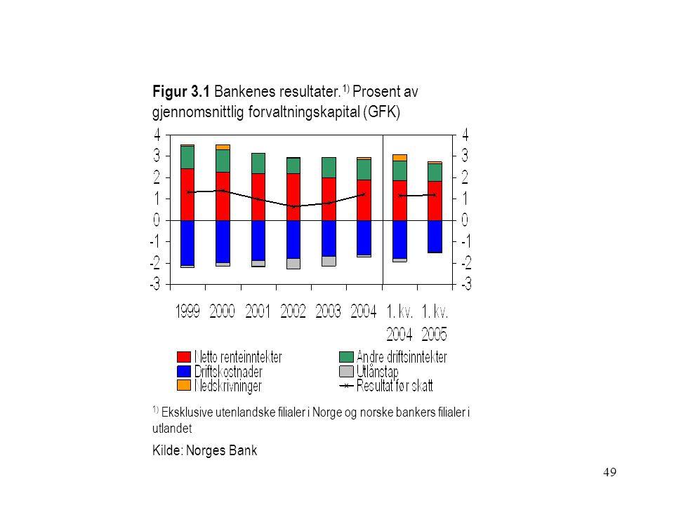 49 Figur 3.1 Bankenes resultater.