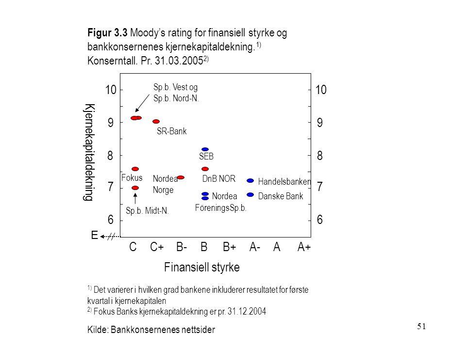 51 Figur 3.3 Moody's rating for finansiell styrke og bankkonsernenes kjernekapitaldekning. 1) Konserntall. Pr. 31.03.2005 2) 1) Det varierer i hvilken