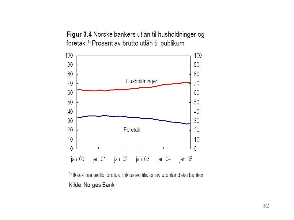52 Figur 3.4 Norske bankers utlån til husholdninger og foretak. 1) Prosent av brutto utlån til publikum Foretak Husholdninger 1) Ikke-finansielle fore