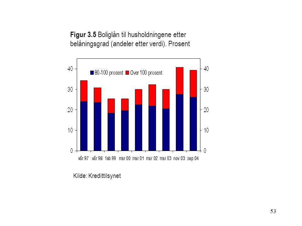 53 Figur 3.5 Boliglån til husholdningene etter belåningsgrad (andeler etter verdi). Prosent Kilde: Kredittilsynet